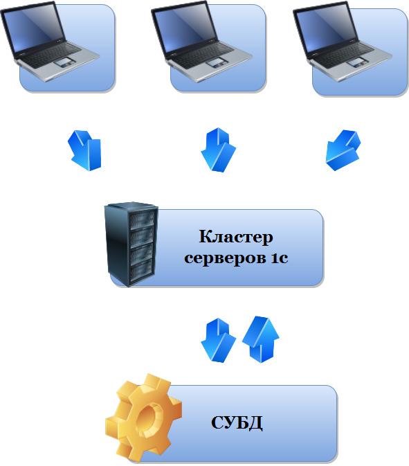 Клиент-серверная архитектура работы 1С: Предприятия