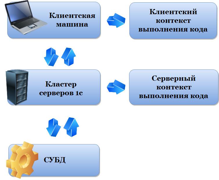 Клиентский и серверный контекст
